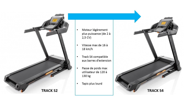 comparatif kettler tapis track s2 et track s4