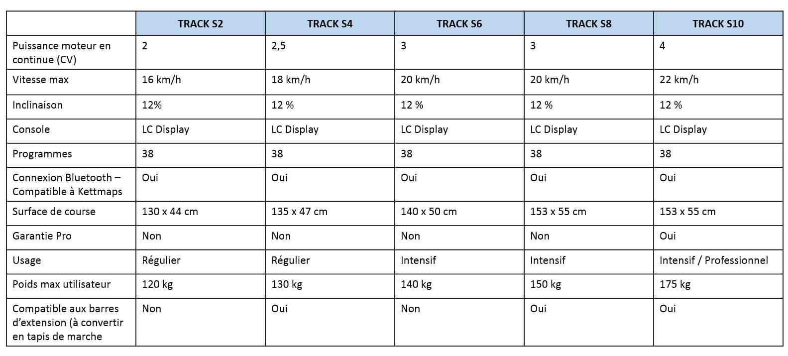 comparatif tapis kettler track