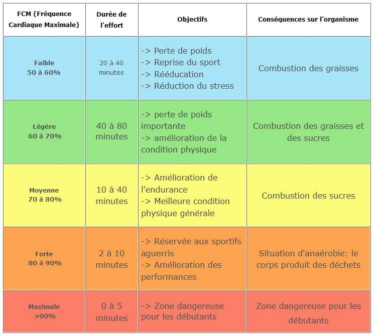 cardiofrequencemetre guide achat
